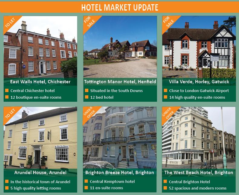 Hotel Market Update
